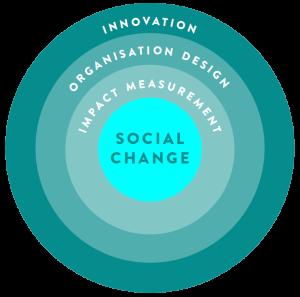 SocialChange_Diagram