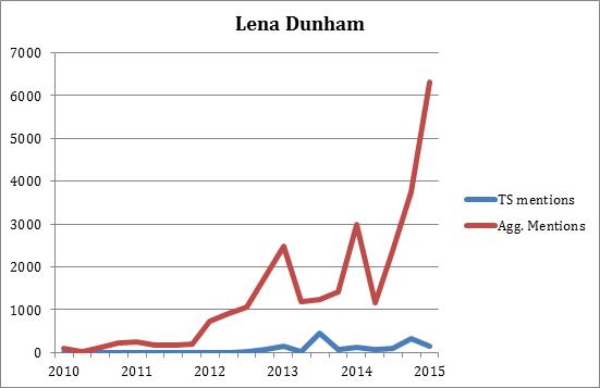 TS + Lena Dunham Trend