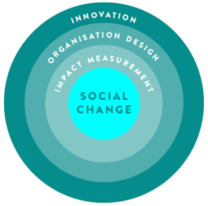 SocialChange_Diagram